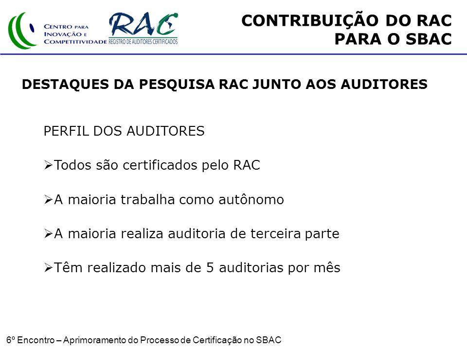 6º Encontro – Aprimoramento do Processo de Certificação no SBAC DESTAQUES DA PESQUISA RAC JUNTO AOS AUDITORES PERFIL DOS AUDITORES Todos são certificados pelo RAC A maioria trabalha como autônomo A maioria realiza auditoria de terceira parte Têm realizado mais de 5 auditorias por mês CONTRIBUIÇÃO DO RAC PARA O SBAC