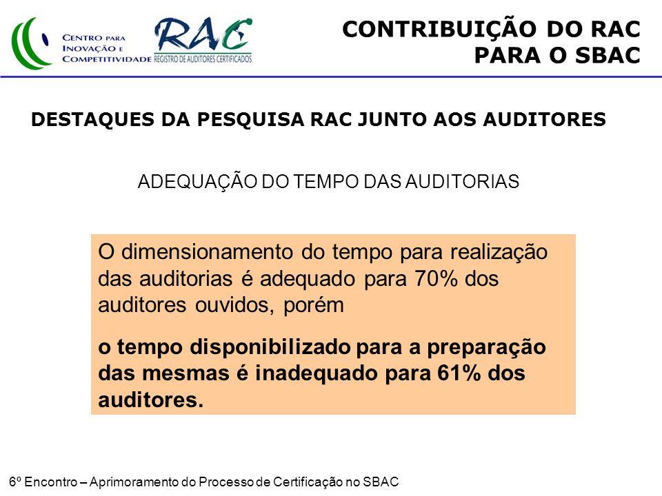 6º Encontro – Aprimoramento do Processo de Certificação no SBAC ADEQUAÇÃO DO TEMPO DAS AUDITORIAS O dimensionamento do tempo para realização das auditorias é adequado para 70% dos auditores ouvidos, porém o tempo disponibilizado para a preparação das mesmas é inadequado para 61% dos auditores.