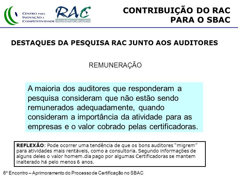 6º Encontro – Aprimoramento do Processo de Certificação no SBAC REMUNERAÇÃO A maioria dos auditores que responderam a pesquisa consideram que não estão sendo remunerados adequadamente, quando consideram a importância da atividade para as empresas e o valor cobrado pelas certificadoras.