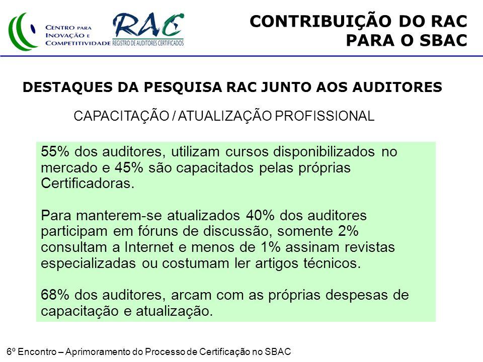 6º Encontro – Aprimoramento do Processo de Certificação no SBAC CAPACITAÇÃO / ATUALIZAÇÃO PROFISSIONAL 55% dos auditores, utilizam cursos disponibilizados no mercado e 45% são capacitados pelas próprias Certificadoras.