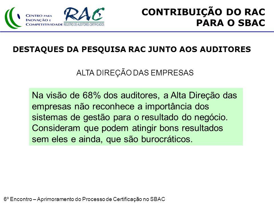 6º Encontro – Aprimoramento do Processo de Certificação no SBAC ALTA DIREÇÃO DAS EMPRESAS Na visão de 68% dos auditores, a Alta Direção das empresas não reconhece a importância dos sistemas de gestão para o resultado do negócio.