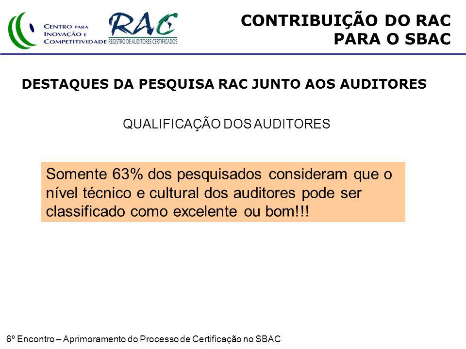 6º Encontro – Aprimoramento do Processo de Certificação no SBAC QUALIFICAÇÃO DOS AUDITORES Somente 63% dos pesquisados consideram que o nível técnico e cultural dos auditores pode ser classificado como excelente ou bom!!.