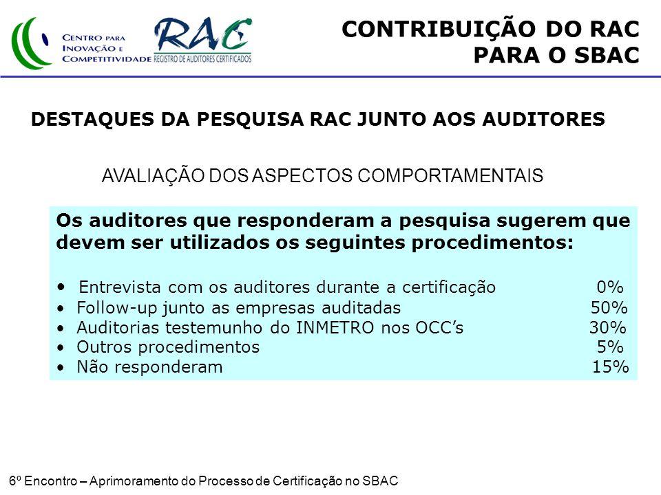6º Encontro – Aprimoramento do Processo de Certificação no SBAC AVALIAÇÃO DOS ASPECTOS COMPORTAMENTAIS CONTRIBUIÇÃO DO RAC PARA O SBAC DESTAQUES DA PESQUISA RAC JUNTO AOS AUDITORES Os auditores que responderam a pesquisa sugerem que devem ser utilizados os seguintes procedimentos: Entrevista com os auditores durante a certificação 0% Follow-up junto as empresas auditadas 50% Auditorias testemunho do INMETRO nos OCCs 30% Outros procedimentos 5% Não responderam 15%