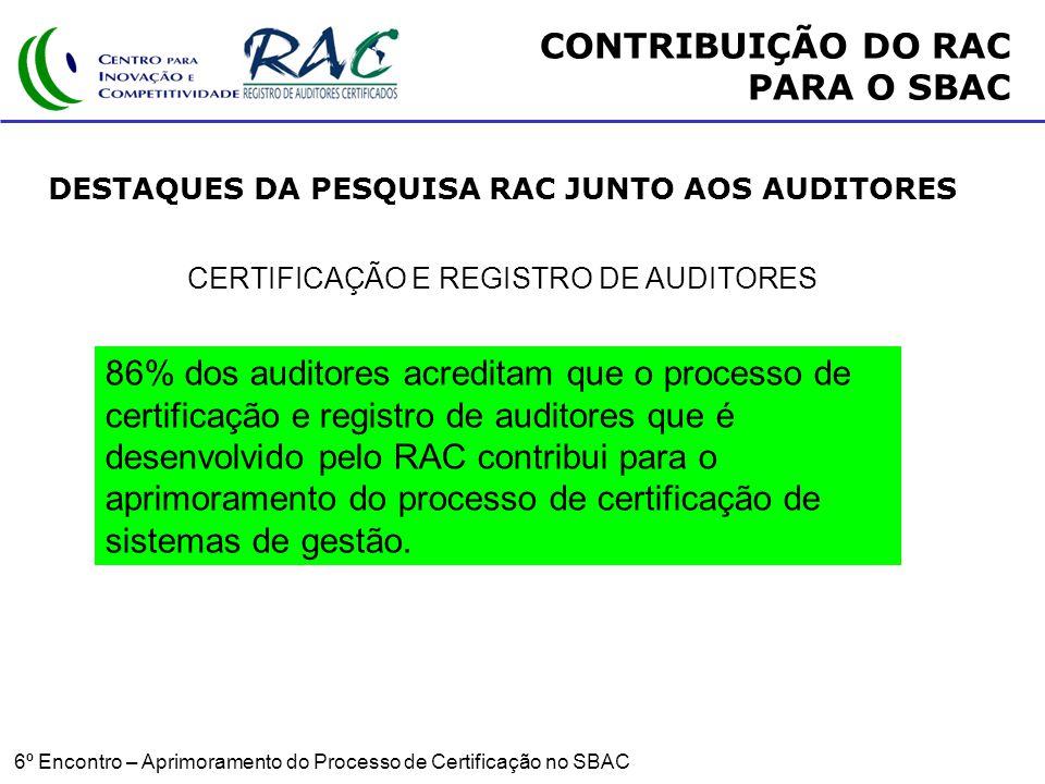 6º Encontro – Aprimoramento do Processo de Certificação no SBAC CERTIFICAÇÃO E REGISTRO DE AUDITORES 86% dos auditores acreditam que o processo de certificação e registro de auditores que é desenvolvido pelo RAC contribui para o aprimoramento do processo de certificação de sistemas de gestão.