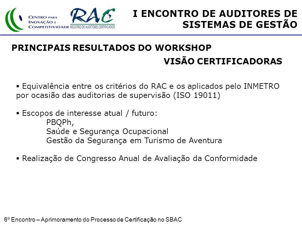 6º Encontro – Aprimoramento do Processo de Certificação no SBAC PRINCIPAIS RESULTADOS DO WORKSHOP VISÃO CERTIFICADORAS Equivalência entre os critérios do RAC e os aplicados pelo INMETRO por ocasião das auditorias de supervisão (ISO 19011) Escopos de interesse atual / futuro: PBQPh, Saúde e Segurança Ocupacional Gestão da Segurança em Turismo de Aventura Realização de Congresso Anual de Avaliação da Conformidade I ENCONTRO DE AUDITORES DE SISTEMAS DE GESTÃO
