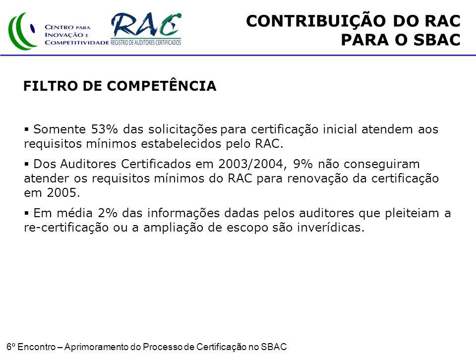 6º Encontro – Aprimoramento do Processo de Certificação no SBAC FILTRO DE COMPETÊNCIA Somente 53% das solicitações para certificação inicial atendem aos requisitos mínimos estabelecidos pelo RAC.