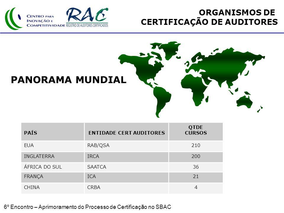 6º Encontro – Aprimoramento do Processo de Certificação no SBAC ORGANISMOS DE CERTIFICAÇÃO DE AUDITORES PAÍSENTIDADE CERT AUDITORES QTDE CURSOS EUARAB/QSA210 INGLATERRAIRCA200 ÁFRICA DO SULSAATCA36 FRANÇAICA21 CHINACRBA4 PANORAMA MUNDIAL