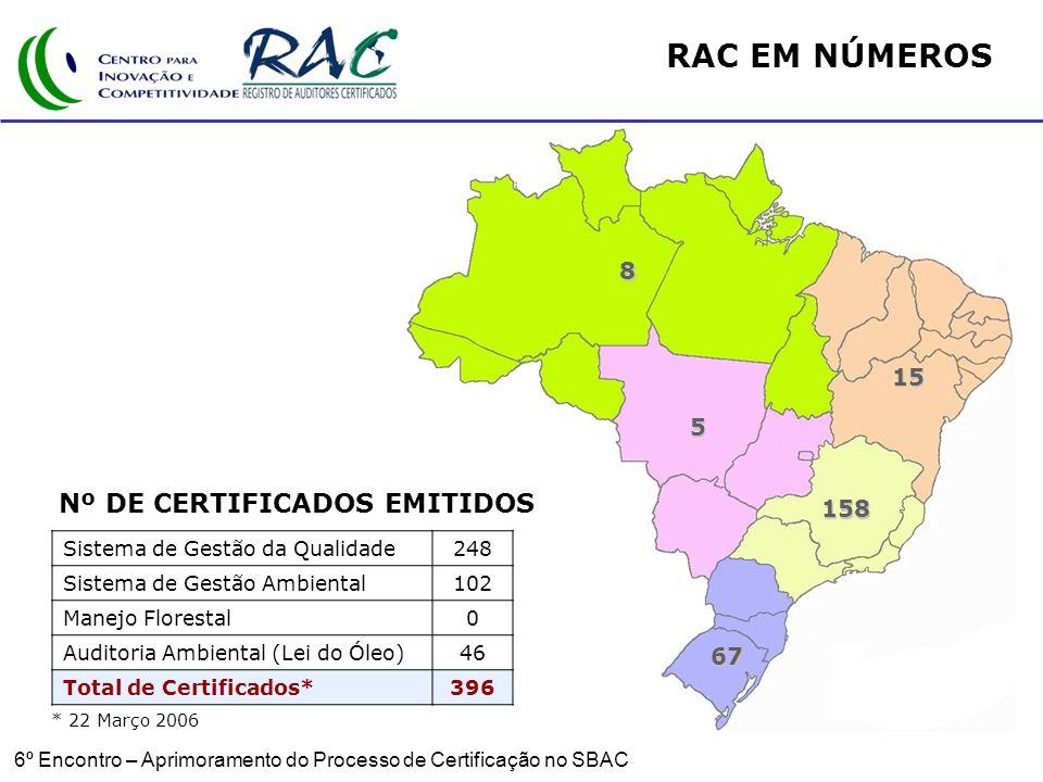 6º Encontro – Aprimoramento do Processo de Certificação no SBAC RAC EM NÚMEROS Sistema de Gestão da Qualidade248 Sistema de Gestão Ambiental102 Manejo Florestal0 Auditoria Ambiental (Lei do Óleo)46 Total de Certificados*396 8 15 5 158 67 Nº DE CERTIFICADOS EMITIDOS * 22 Março 2006