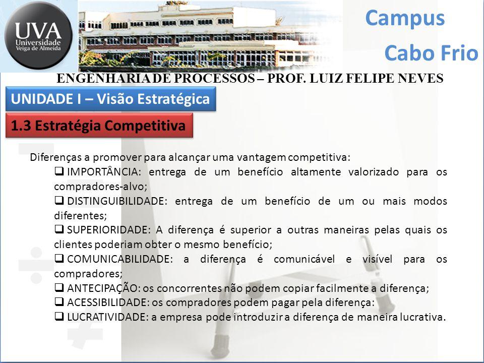 Campus Cabo Frio Diferenças a promover para alcançar uma vantagem competitiva: IMPORTÂNCIA: entrega de um benefício altamente valorizado para os compr