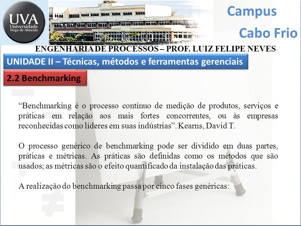 Campus Cabo Frio UNIDADE II – Técnicas, métodos e ferramentas gerenciais ENGENHARIA DE PROCESSOS – PROF. LUIZ FELIPE NEVES 2.2 Benchmarking Benchmarki