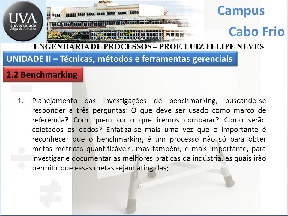 Campus Cabo Frio UNIDADE II – Técnicas, métodos e ferramentas gerenciais ENGENHARIA DE PROCESSOS – PROF. LUIZ FELIPE NEVES 2.2 Benchmarking 1.Planejam