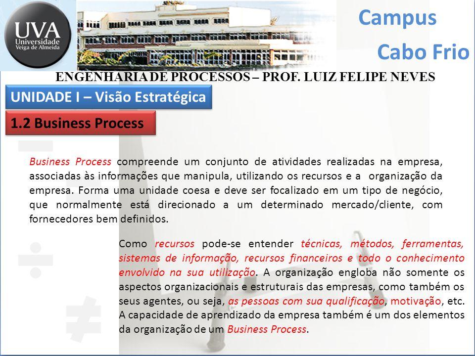 Campus Cabo Frio UNIDADE I – Visão Estratégica 1.2 Business Process ENGENHARIA DE PROCESSOS – PROF.