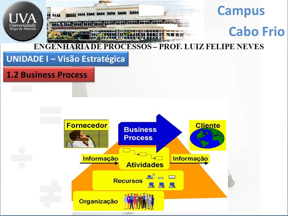 Campus Cabo Frio UNIDADE I – Visão Estratégica 1.2 Business Process ENGENHARIA DE PROCESSOS – PROF. LUIZ FELIPE NEVES