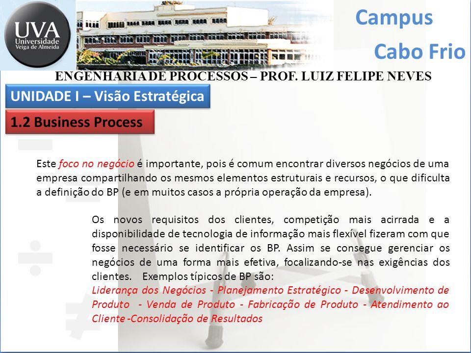 Campus Cabo Frio Mesmo sem ser explicitamente citado como business process (BP), ele é utilizado em diversas abordagens atuais, como se procura mostrar a seguir de uma forma bem sucinta (vide figura abaixo).