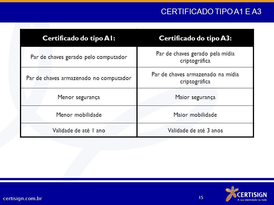 certisign.com.br 15 CERTIFICADO TIPO A1 E A3 Certificado do tipo A1:Certificado do tipo A3: Par de chaves gerado pelo computador Par de chaves gerado