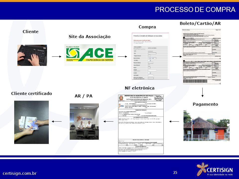 certisign.com.br 25 PROCESSO DE COMPRA NF eletrônica Boleto/Cartão/AR Pagamento Compra Site da Associação Cliente AR / PA Cliente certificado Site Ass