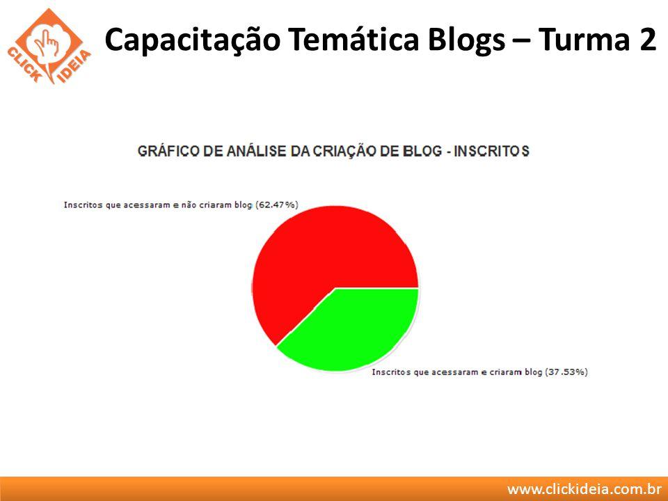 www.clickideia.com.br Capacitação Temática Blogs – Turma 2
