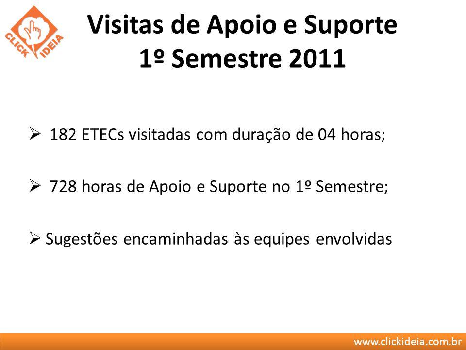 www.clickideia.com.br Visitas de Apoio e Suporte 1º Semestre 2011 182 ETECs visitadas com duração de 04 horas; 728 horas de Apoio e Suporte no 1º Seme