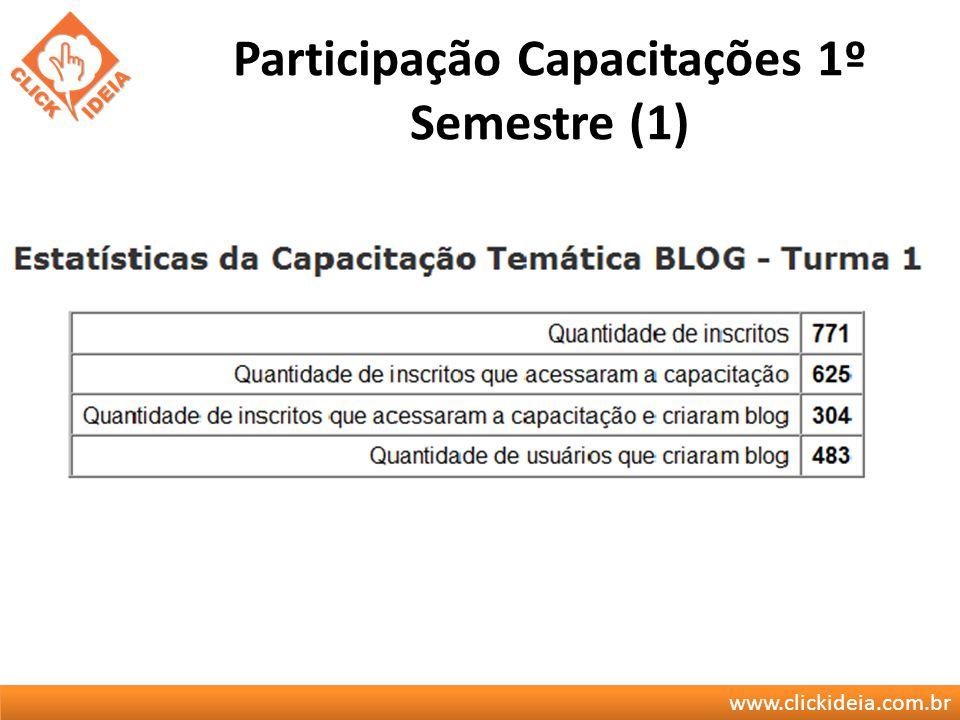 www.clickideia.com.br Participação Capacitações 1º Semestre (1)