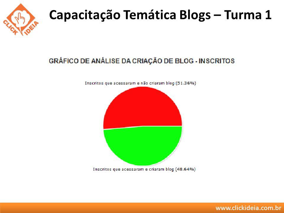 www.clickideia.com.br Capacitação Temática Blogs – Turma 1