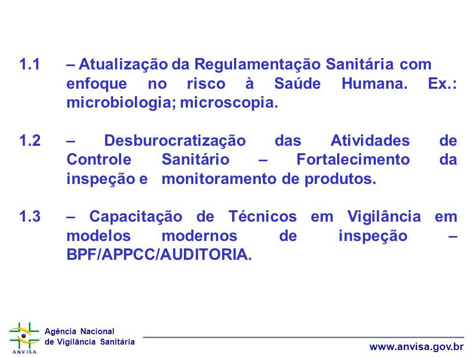 Agência Nacional de Vigilância Sanitária www.anvisa.gov.br 1.1 – Atualização da Regulamentação Sanitária com enfoque no risco à Saúde Humana. Ex.: mic