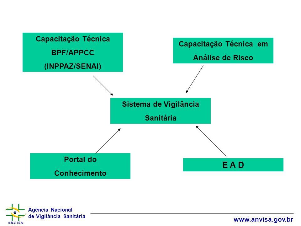 Agência Nacional de Vigilância Sanitária www.anvisa.gov.br Capacitação Técnica BPF/APPCC (INPPAZ/SENAI) Sistema de Vigilância Sanitária Capacitação Té