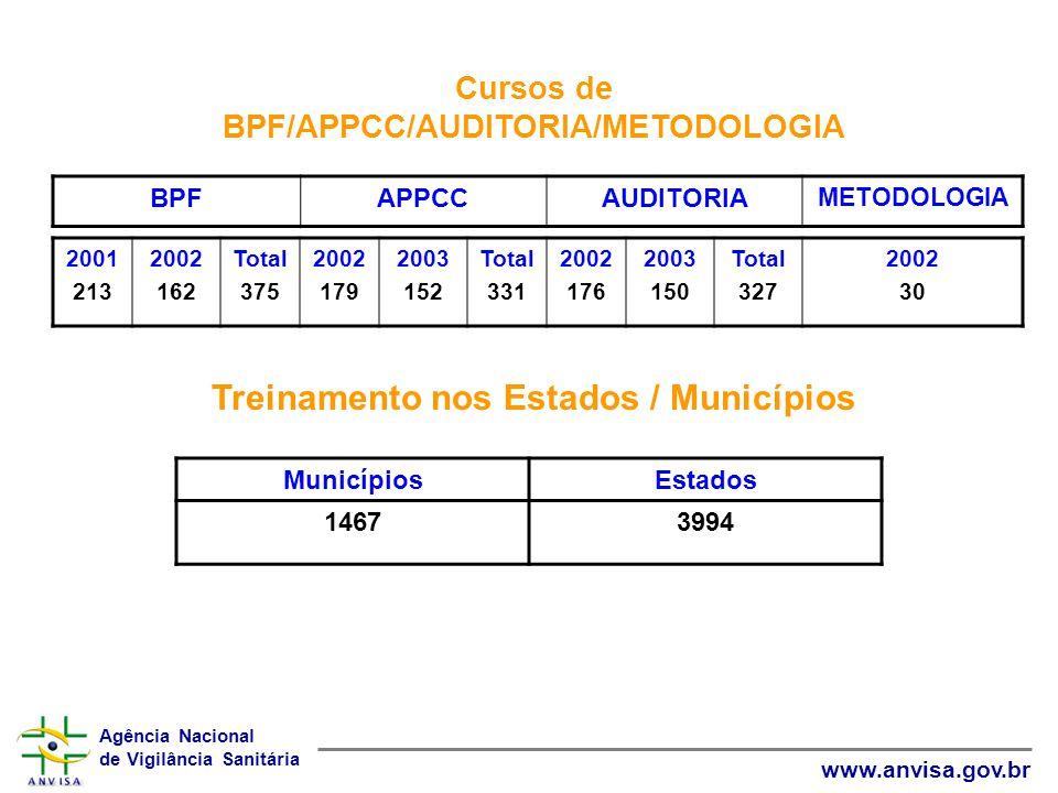 Agência Nacional de Vigilância Sanitária www.anvisa.gov.br Cursos de BPF/APPCC/AUDITORIA/METODOLOGIA BPFAPPCCAUDITORIA METODOLOGIA 2001 213 2002 162 T