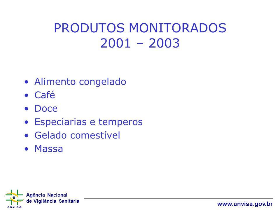Agência Nacional de Vigilância Sanitária www.anvisa.gov.br PRODUTOS MONITORADOS 2001 – 2003 Alimento congelado Café Doce Especiarias e temperos Gelado