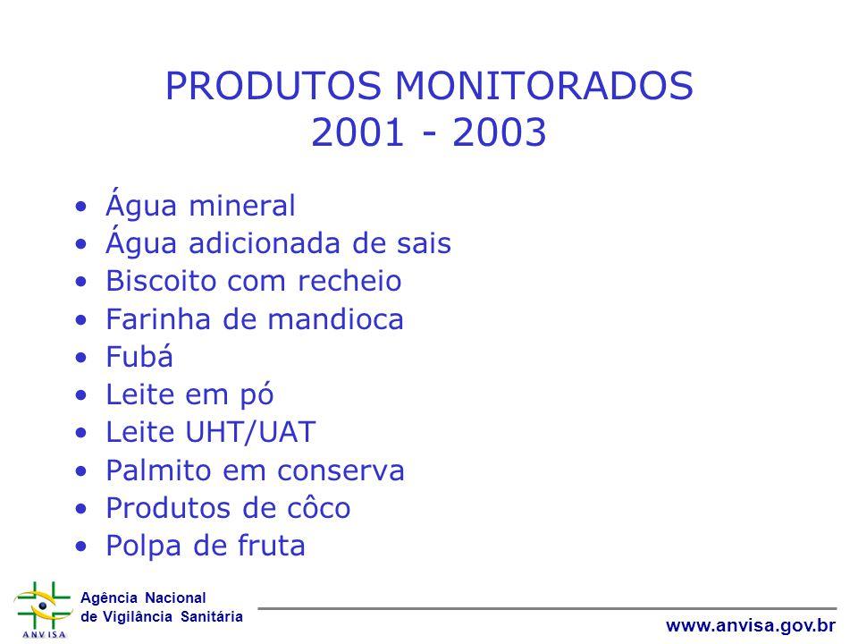 Agência Nacional de Vigilância Sanitária www.anvisa.gov.br PRODUTOS MONITORADOS 2001 - 2003 Água mineral Água adicionada de sais Biscoito com recheio