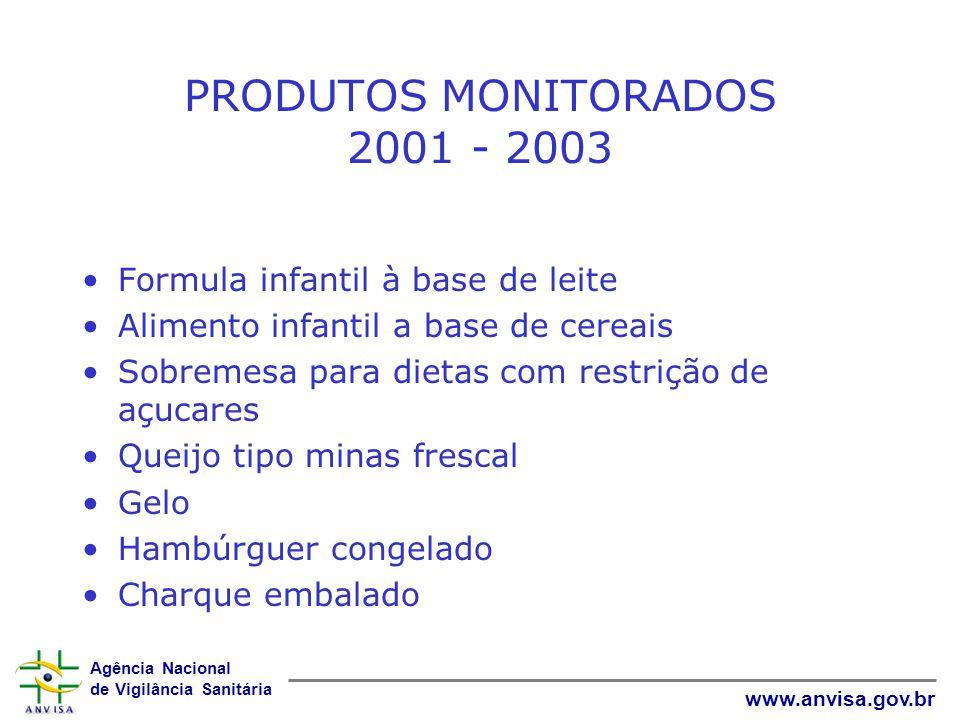 Agência Nacional de Vigilância Sanitária www.anvisa.gov.br PRODUTOS MONITORADOS 2001 - 2003 Formula infantil à base de leite Alimento infantil a base