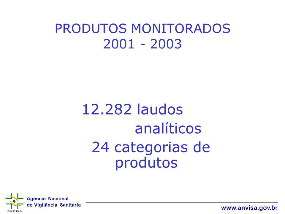 Agência Nacional de Vigilância Sanitária www.anvisa.gov.br PRODUTOS MONITORADOS 2001 - 2003 12.282 laudos analíticos 24 categorias de produtos