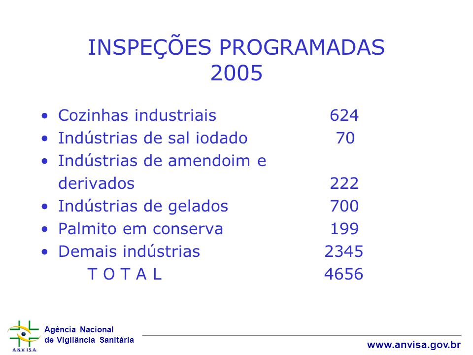 Agência Nacional de Vigilância Sanitária www.anvisa.gov.br INSPEÇÕES PROGRAMADAS 2005 Cozinhas industriais 624 Indústrias de sal iodado 70 Indústrias