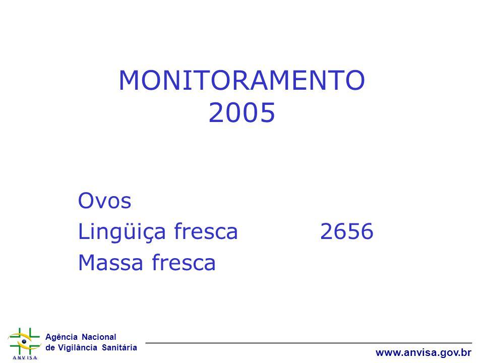 Agência Nacional de Vigilância Sanitária www.anvisa.gov.br MONITORAMENTO 2005 Ovos Lingüiça fresca 2656 Massa fresca