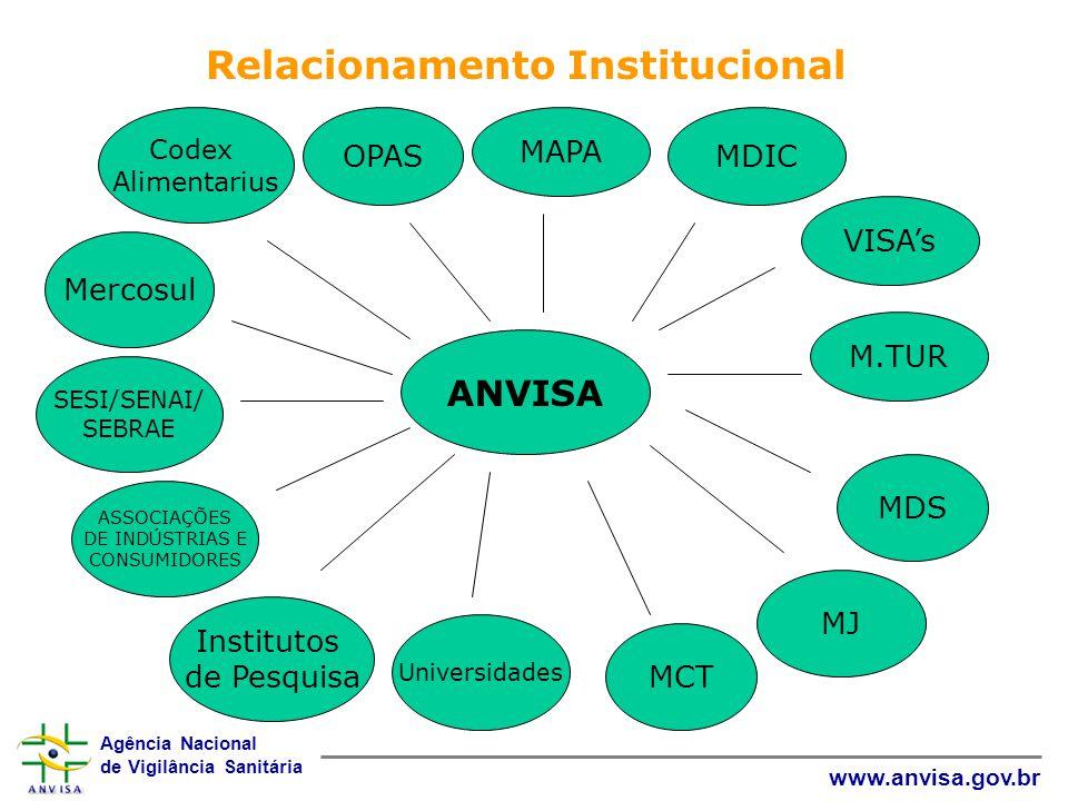 Agência Nacional de Vigilância Sanitária www.anvisa.gov.br ANVISA Relacionamento Institucional Codex Alimentarius Mercosul ASSOCIAÇÕES DE INDÚSTRIAS E