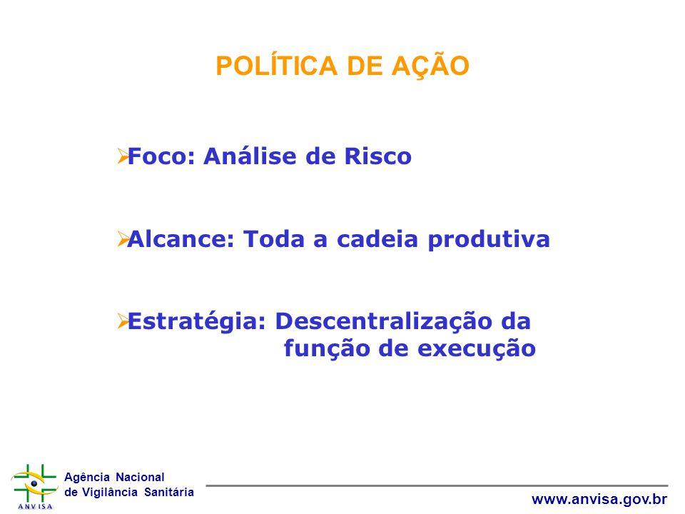 Agência Nacional de Vigilância Sanitária www.anvisa.gov.br POLÍTICA DE AÇÃO Foco: Análise de Risco Alcance: Toda a cadeia produtiva Estratégia: Descen