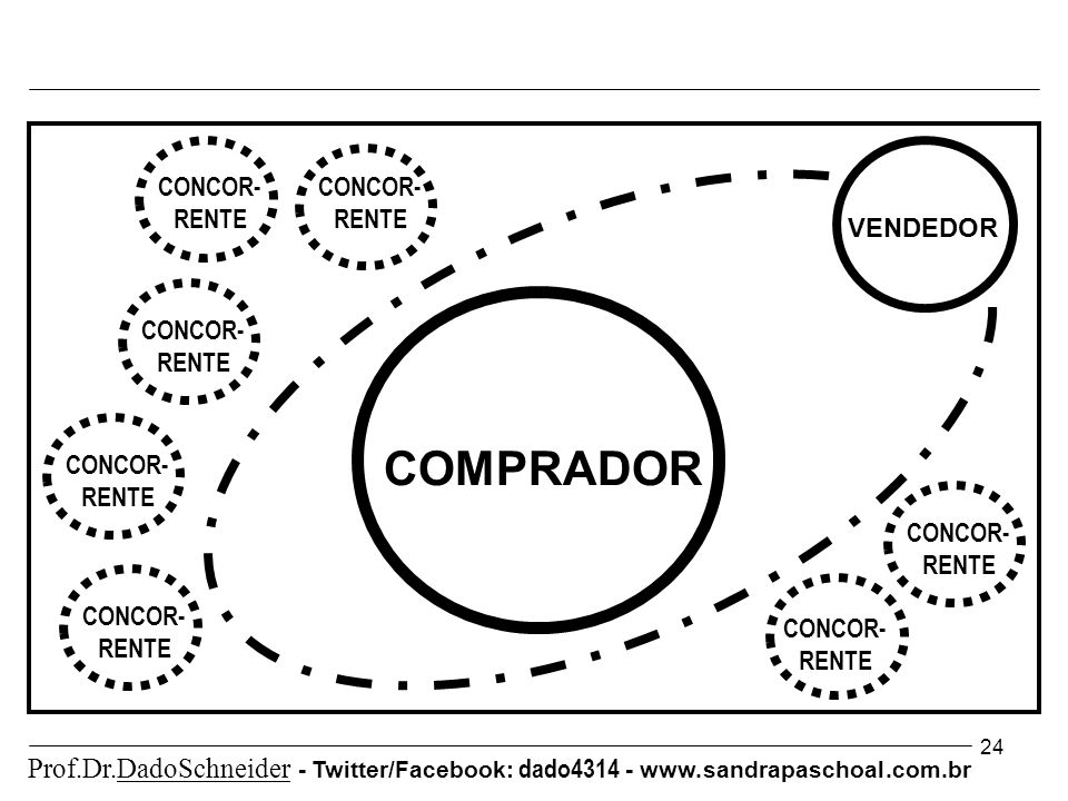 24 COMPRADOR VENDEDOR CONCOR- RENTE CONCOR- RENTE CONCOR- RENTE CONCOR- RENTE CONCOR- RENTE CONCOR- RENTE CONCOR- RENTE Prof.Dr.DadoSchneider - Twitte