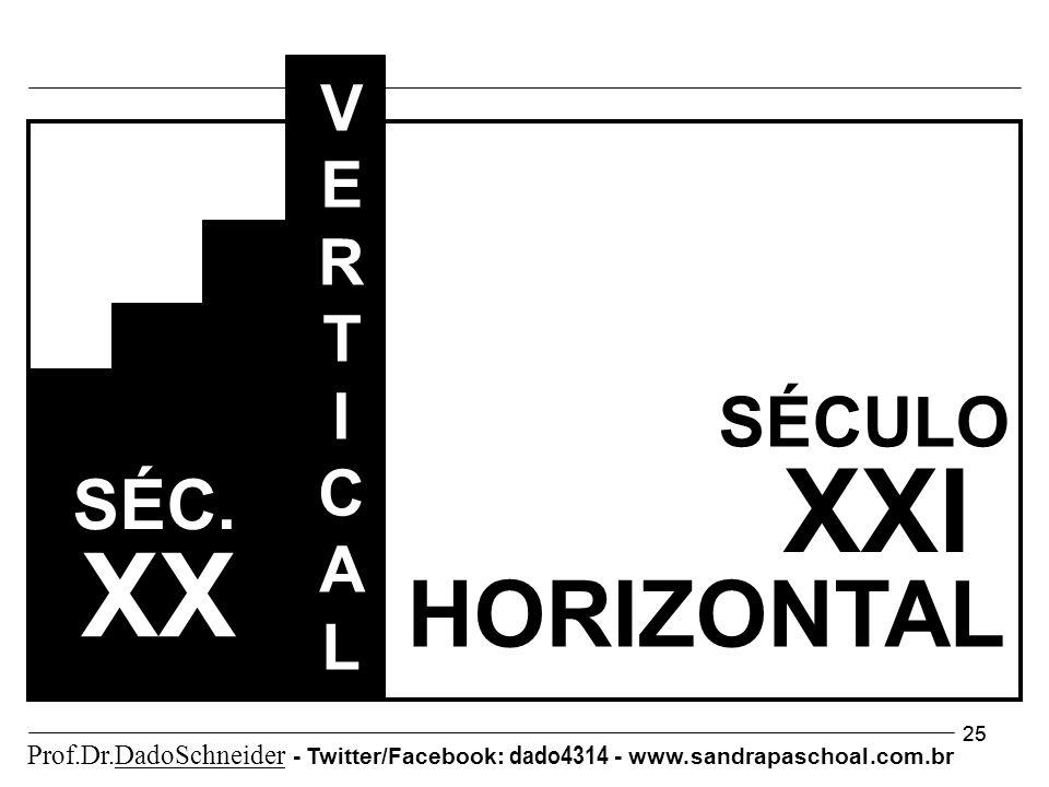 25 XXI SÉCULO HORIZONTAL VERTICALVERTICAL SÉC. XX Prof.Dr.DadoSchneider - Twitter/Facebook: dado4314 - www. sandrapaschoal.com.br