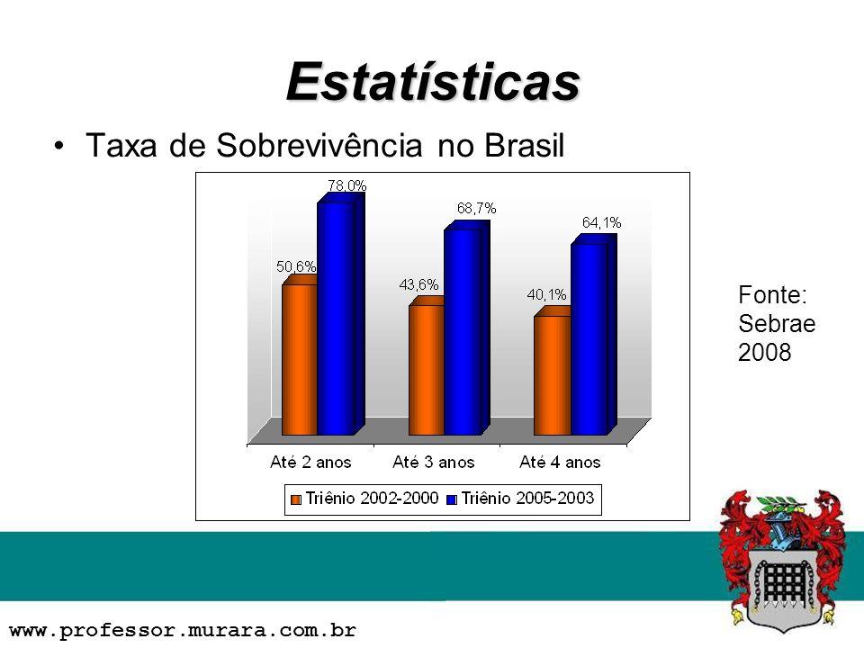 Estatísticas Taxa de Sobrevivência no Brasil www.professor.murara.com.br Fonte: Sebrae 2008