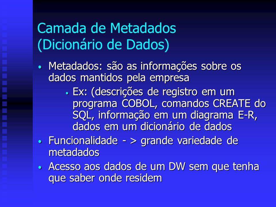 Camada de Metadados (Dicionário de Dados) Metadados: são as informações sobre os dados mantidos pela empresa Metadados: são as informações sobre os da