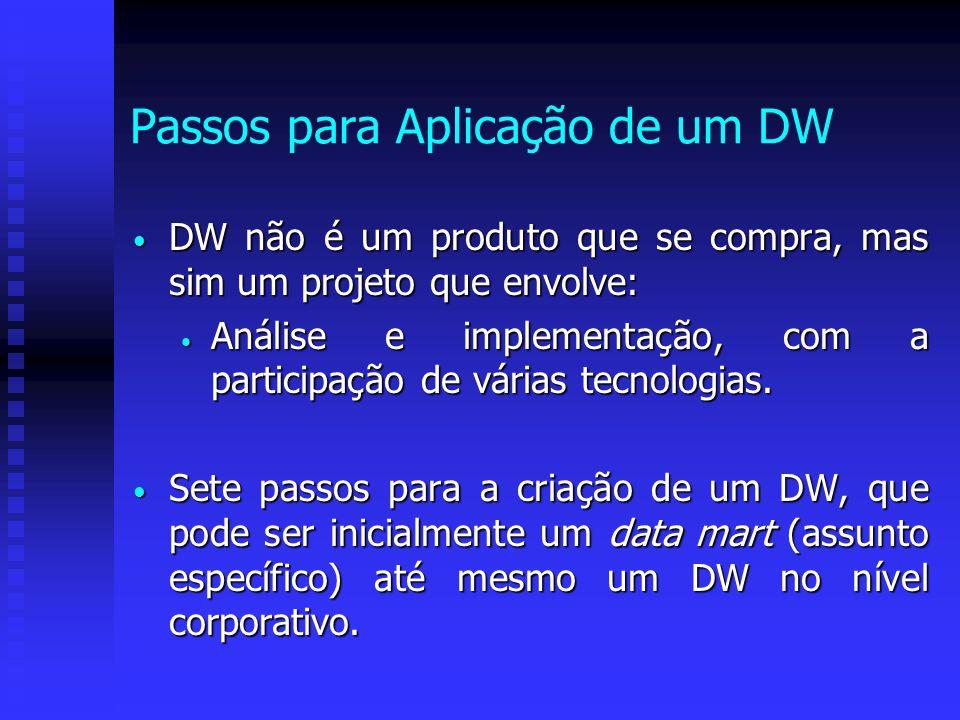 Passos para Aplicação de um DW DW não é um produto que se compra, mas sim um projeto que envolve: DW não é um produto que se compra, mas sim um projet