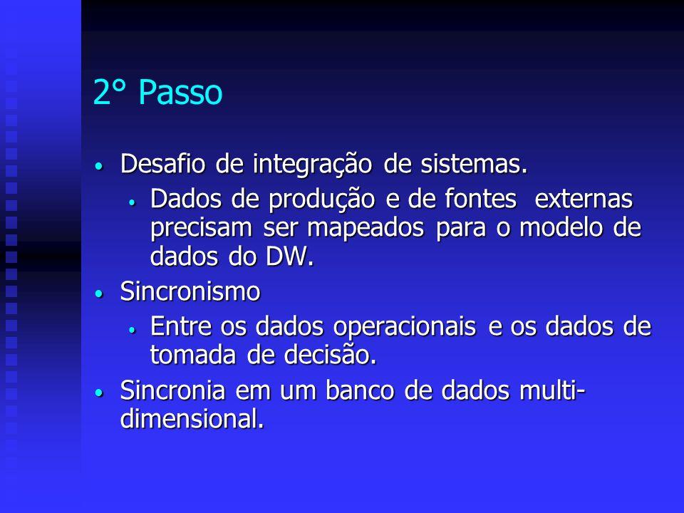2° Passo Desafio de integração de sistemas. Desafio de integração de sistemas. Dados de produção e de fontes externas precisam ser mapeados para o mod