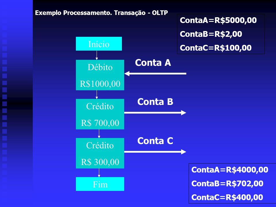 Exemplo Processamento. Transação - OLTP Início Débito R$1000,00 Crédito R$ 700,00 Crédito R$ 300,00 Fim Conta A Conta B Conta C ContaA=R$5000,00 Conta