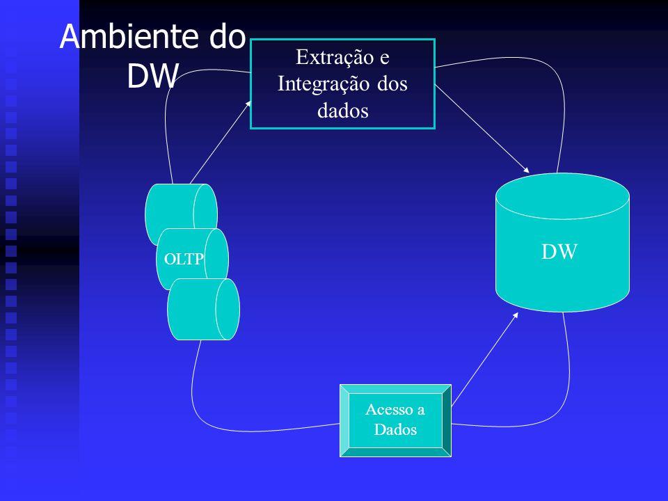 Extração e Integração dos dados DW OLTP Acesso a Dados Ambiente do DW