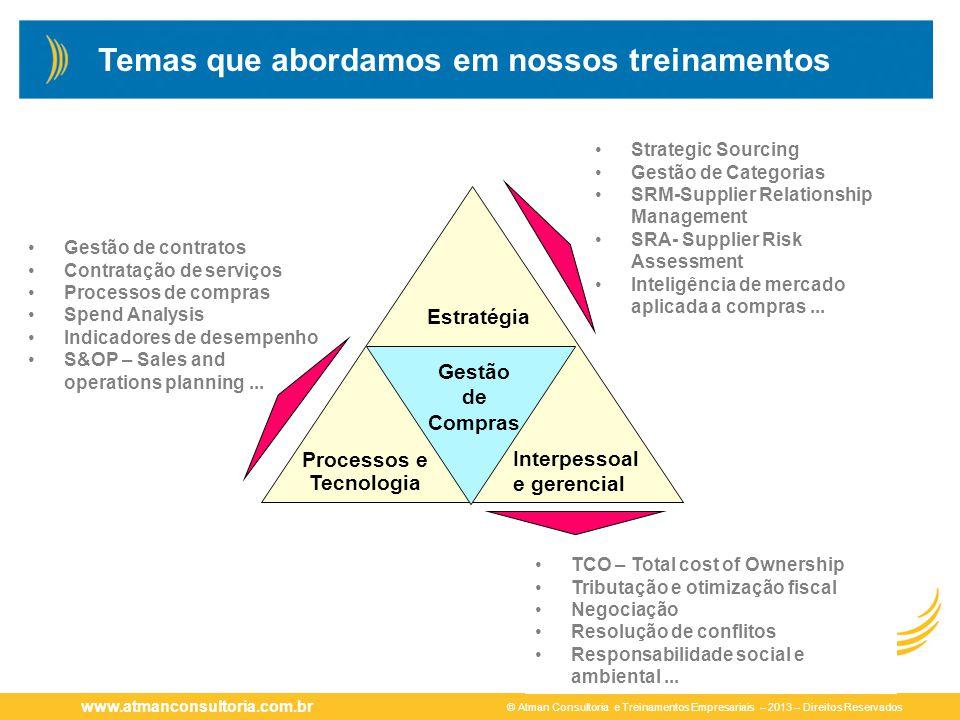 © Atman Consultoria e Treinamentos Empresariais – 2013 – Direitos Reservados www.atmanconsultoria.com.br Gestão de contratos Contratação de serviços P