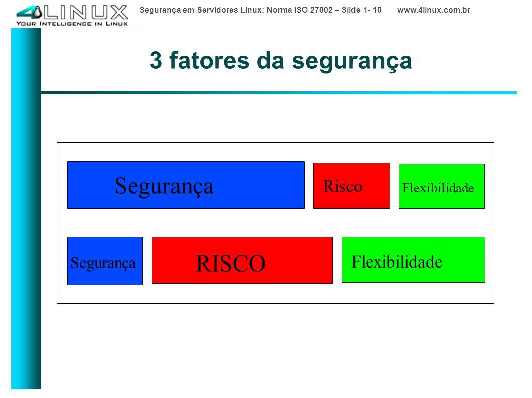 Segurança em Servidores Linux: Norma ISO 27002 – Slide 1- 10 www.4linux.com.br 3 fatores da segurança Segurança RISCO Flexibilidade Segurança Risco Segurança RISCO