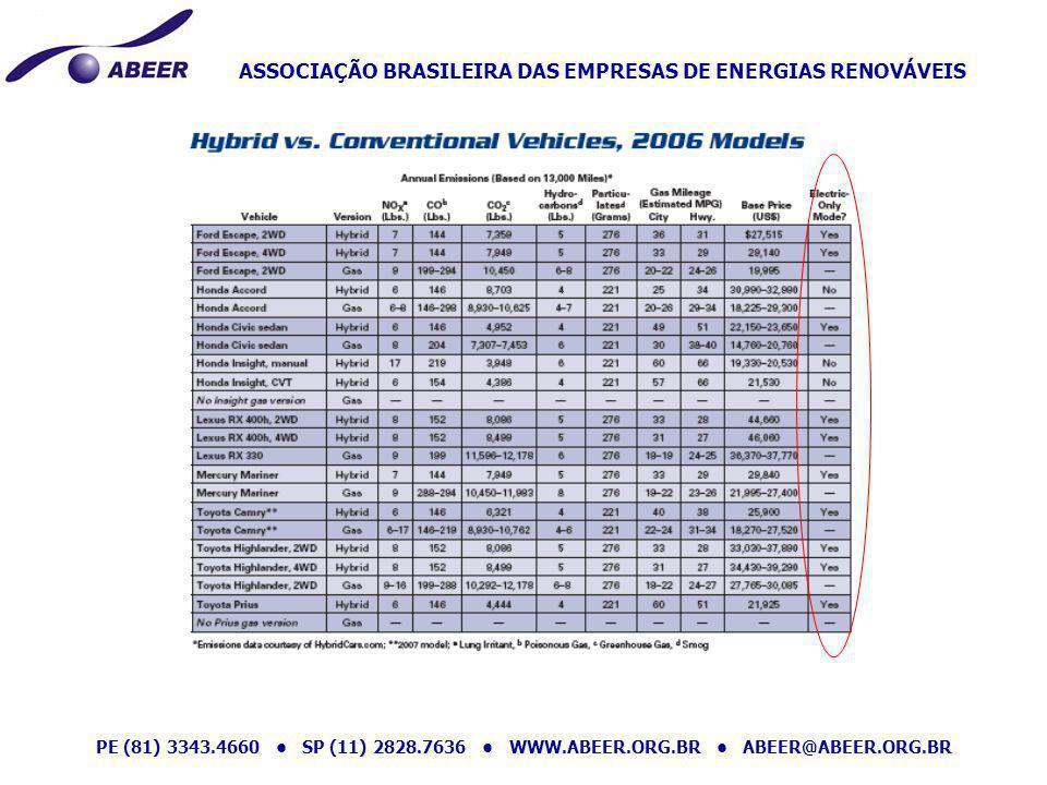 ASSOCIAÇÃO BRASILEIRA DAS EMPRESAS DE ENERGIAS RENOVÁVEIS PE (81) 3343.4660 SP (11) 2828.7636 WWW.ABEER.ORG.BR ABEER@ABEER.ORG.BR ESTE SERÁ O SÉCULO DO FIM DO PETRÓLEO.