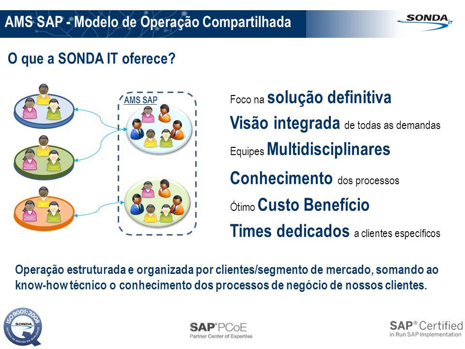 O que a SONDA IT oferece? AMS SAP - Modelo de Operação Compartilhada Foco na solução definitiva Visão integrada de todas as demandas Equipes Multidisc
