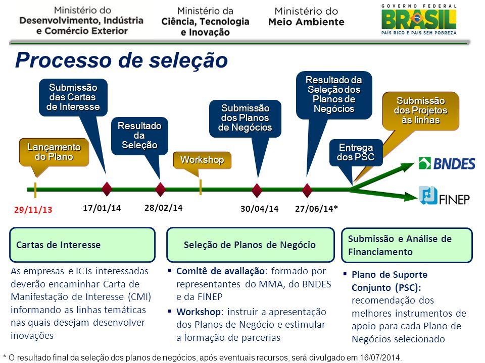 Processo de seleção 29/11/13 Lançamento do Plano Submissão das Cartas de Interesse 17/01/14 Resultado da Seleção 28/02/14 Workshop Submissão dos Plano
