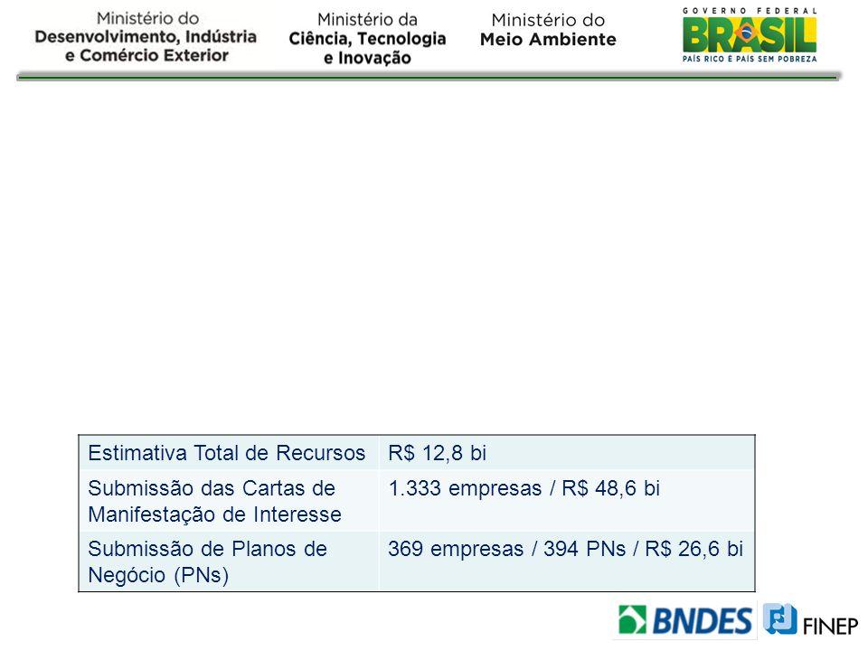 Estimativa Total de RecursosR$ 12,8 bi Submissão das Cartas de Manifestação de Interesse 1.333 empresas / R$ 48,6 bi Submissão de Planos de Negócio (P