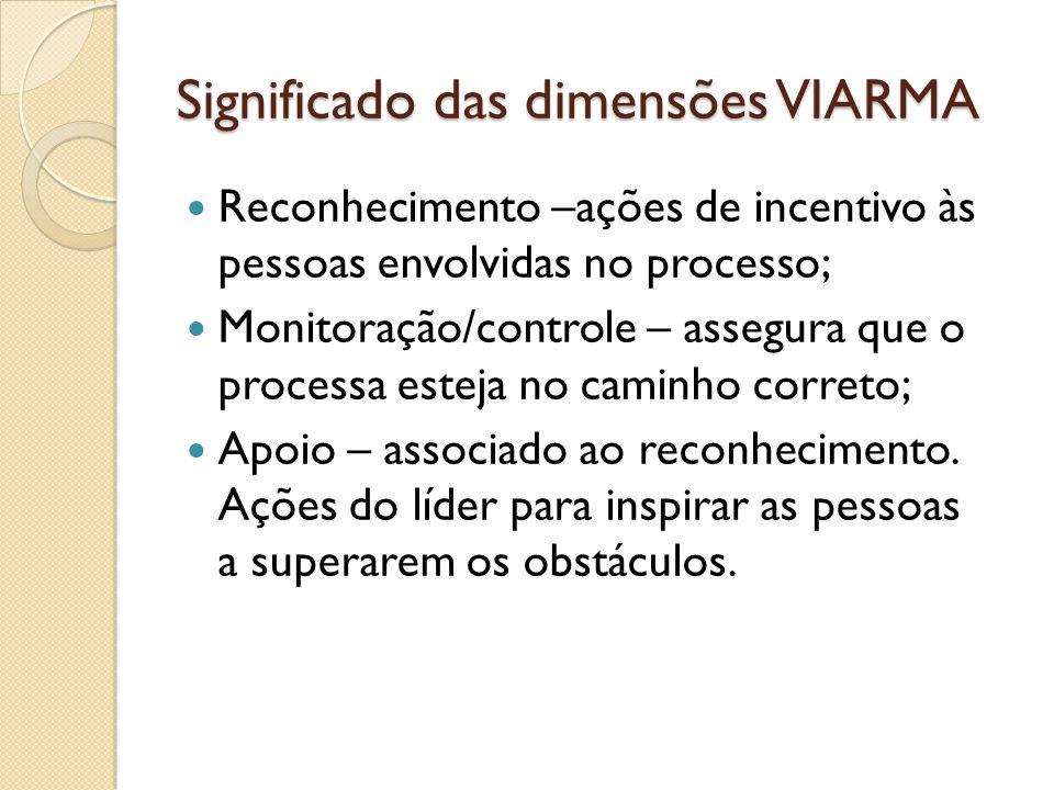 Significado das dimensões VIARMA Reconhecimento –ações de incentivo às pessoas envolvidas no processo; Monitoração/controle – assegura que o processa esteja no caminho correto; Apoio – associado ao reconhecimento.